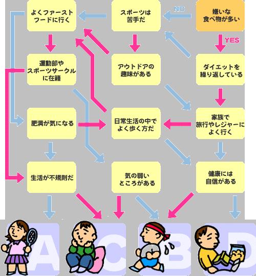 生活習慣チェック   公益財団法人 兵庫県予防医学協会